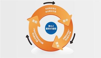 """双轨并行,势不可挡——永特耐,创立行业""""双核价值链"""""""